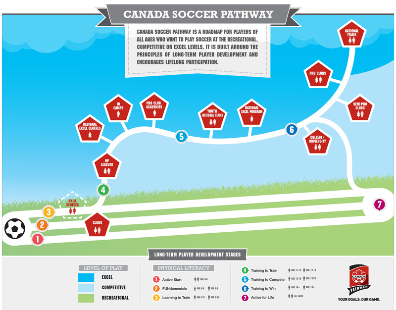 Canada Soccer Pathway